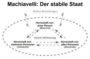 Infografik von Machiavellis Staatsverständnis