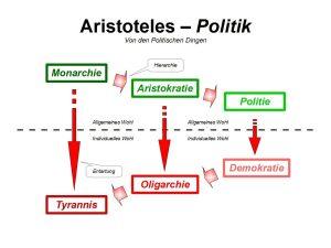 Die Herrschaftsformen nach Aristoteles