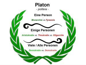 Platons Staatsformen: Monarchie-Tyrannis-Aristokratie-Timokratie-Oligarchie-Demokratie als Grafik bzw. Schaubild