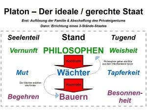 Schaubild von Platons idealem Staat: Die Philosophenherrschaft