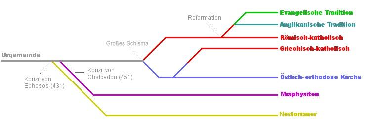 Entwicklung Christentum Grafik