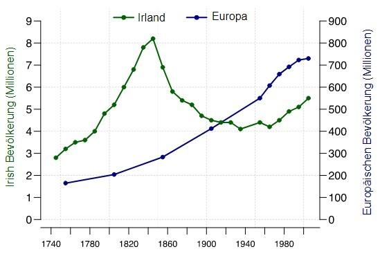 Große Hungersnot Irland Grafik